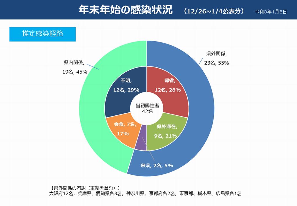 県 コロナ 感染 状況 栃木 栃木県内132人感染、2日連続で最多 18市町の10~90代男女
