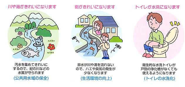 汚水処理施設とは | 和歌山県